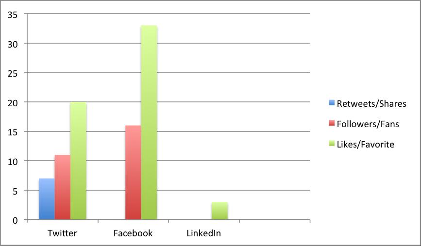 Content Promotion Ads im Test: Wir testen Twitter, Facebook und LinkedIn.