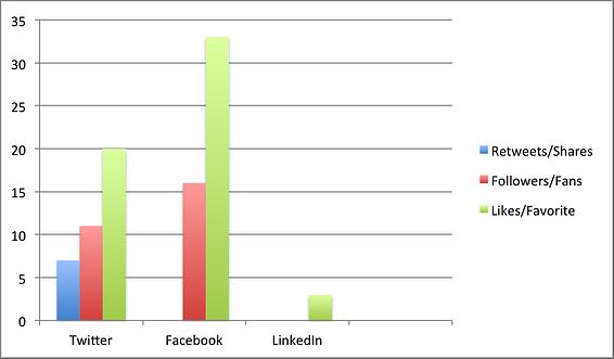 Social_Engagement_per_Netzwerk