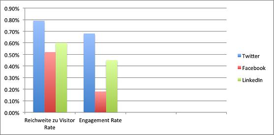 Engagement_Rate_twitter_facebook_und_linkedin