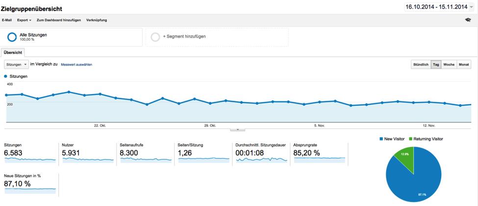 Seitenstatistik_nutzerverhalten_Google_analytics