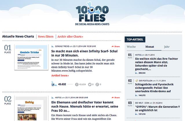 10000flies-de