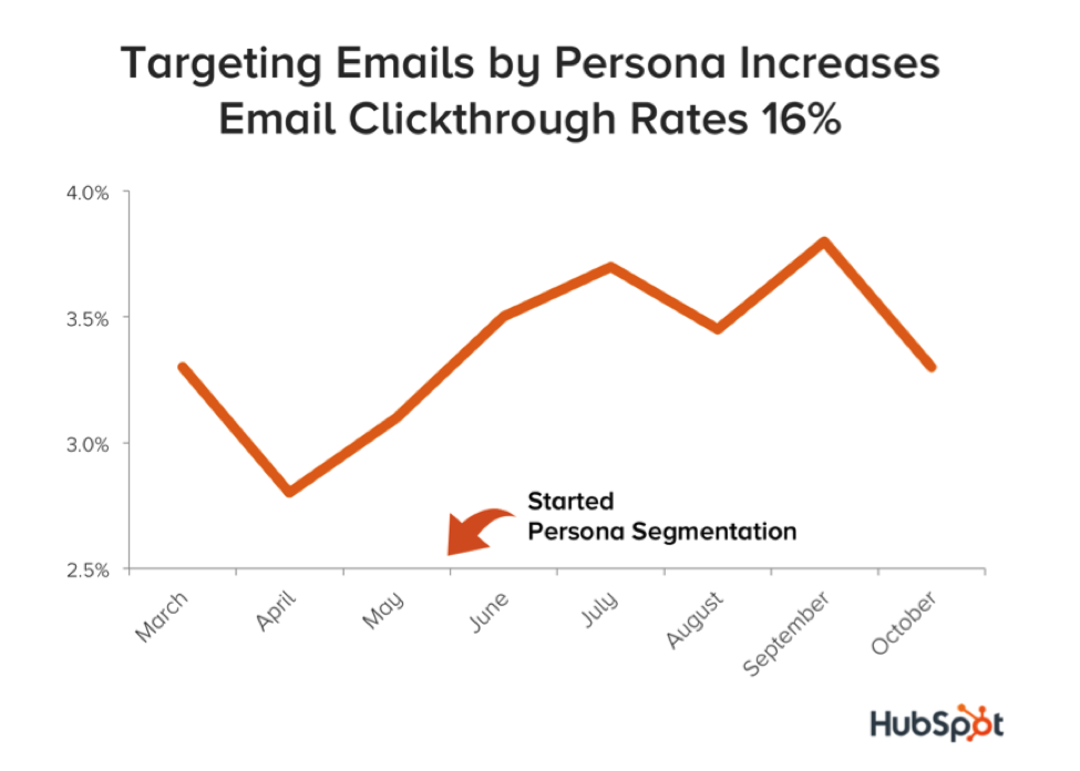persona_targeting_email