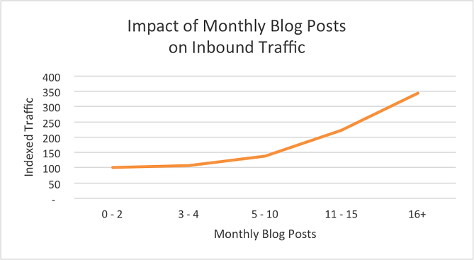 blog_monatlicher_traffic.png