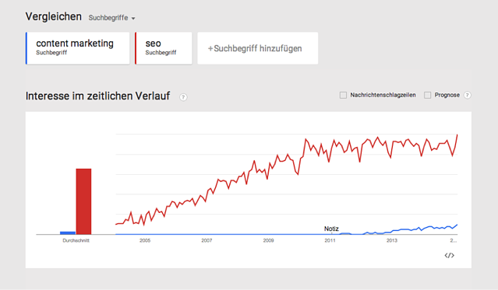 SEO-content-marketing-trend-google
