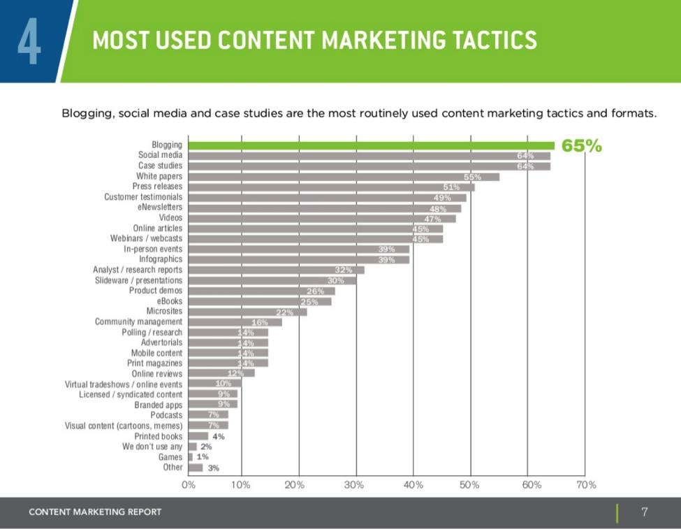 contentmarketingtaktiken