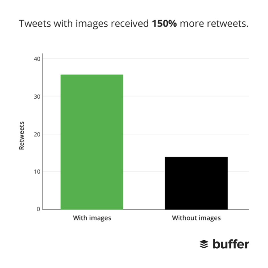tweetstatistiken