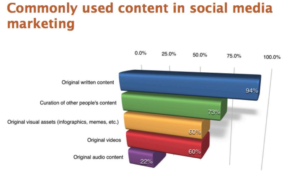 contentinsocialmedia