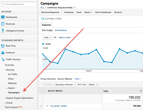 UTM-Tracking-Daten in Google Analytics abrufen