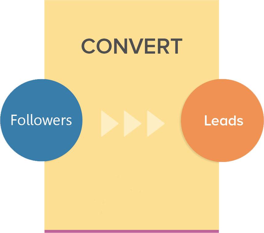 Der Anfänger-Guide zur Inbound Lead Generierung