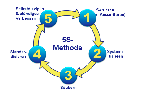 5s-methode-lean-production-expert