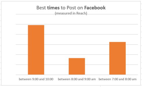 Die besten Zeiten, um auf Facebok zu posten