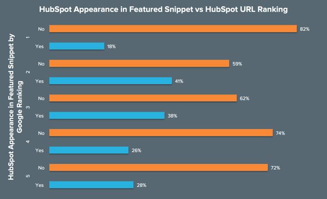 Grafik: Platzierung im hervorgehobenen Snippet vs. URL-Ranking