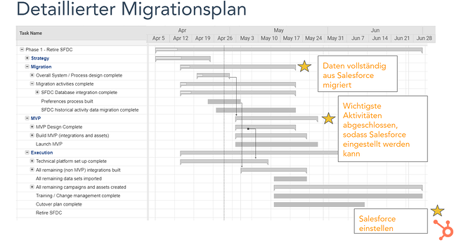 Detaillierter Migrationsplan