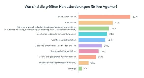 Herausforderungen für Agenturen