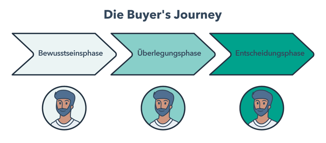 Die Buyer's Journey