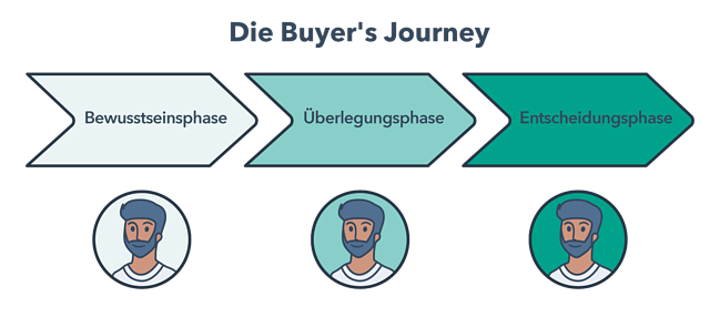 Die Phasen der Buyer's Journey
