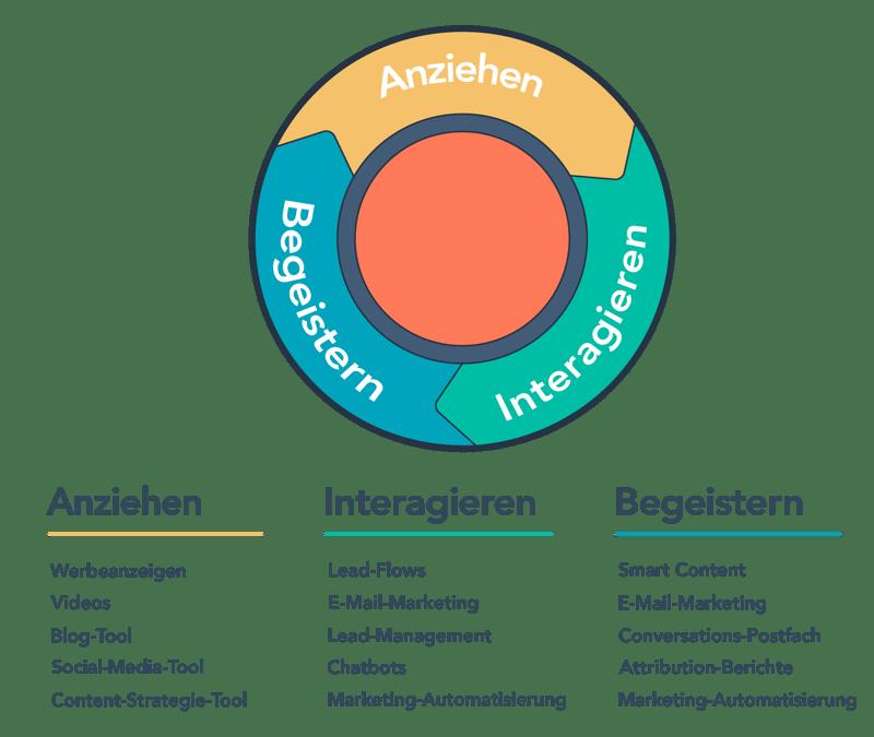 HubSpot-Inbound-Methodik-Marketing-Hub-Tools