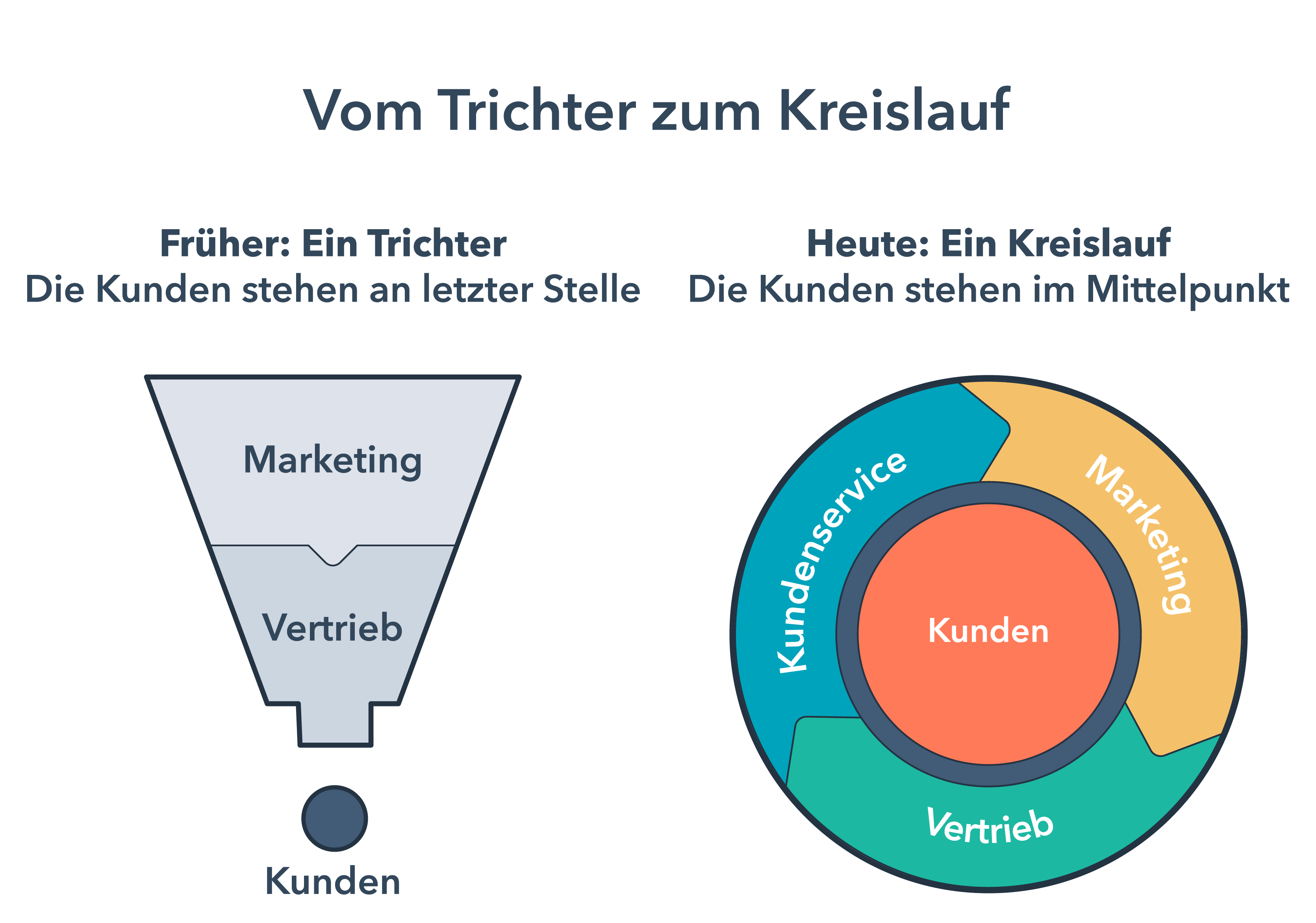 HubSpot-Trichter-vs-Kreislaufmodell