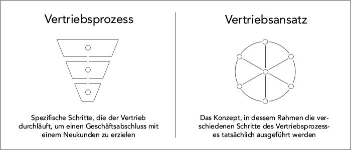 Vertriebsprozess & Vertriebsansatz