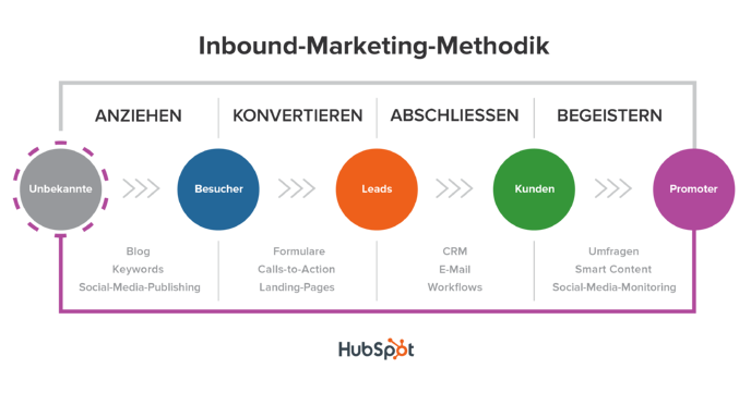 Die Inbound-Marketing-Methodik im Überblick