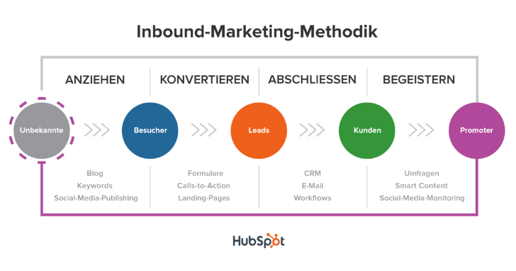 Die Inbound-Marketing-Methodik