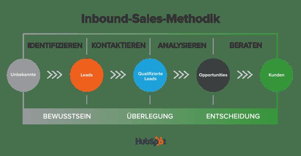 Inbound-Sales-Methodik