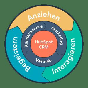 Inbound_Methodology_Flywheel_DE