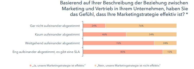 HubSpot-State-of-Inbound-Marketing-SLA