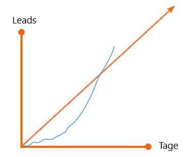 HubSpot-Diagramm mit Marketing-Qualified-Leads auf dem Weg zum Erreichen des Vertriebsziels