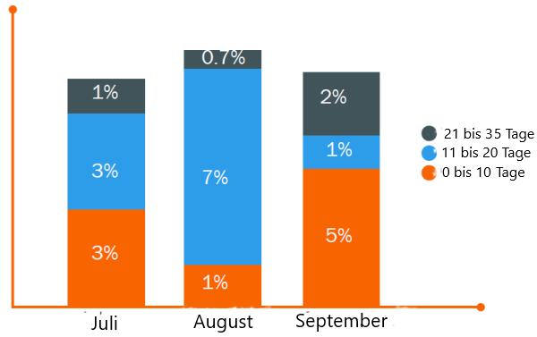HubSpot-Balkendiagramm der monatlichen Follow-Performance als Teil einer SLA für Vertrieb und Marketing