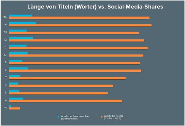 Die Anzahl der Social-Media-Shares abhängig von der Länge des Titels