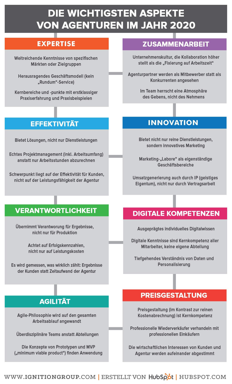Die wichtigsten Aspekte von Agenturen im Jahr 2020