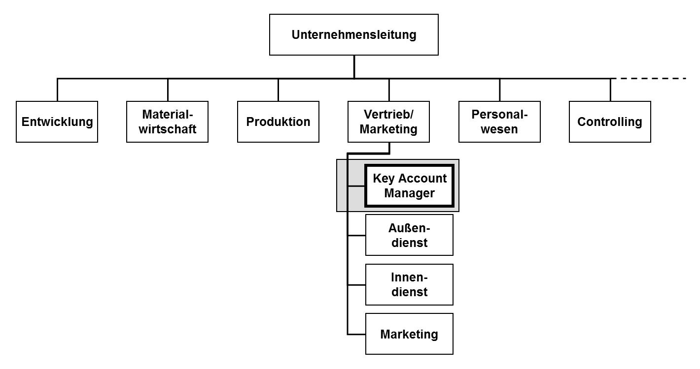 klassischer aufbau eines unternehmens in einem organigramm dargestellt