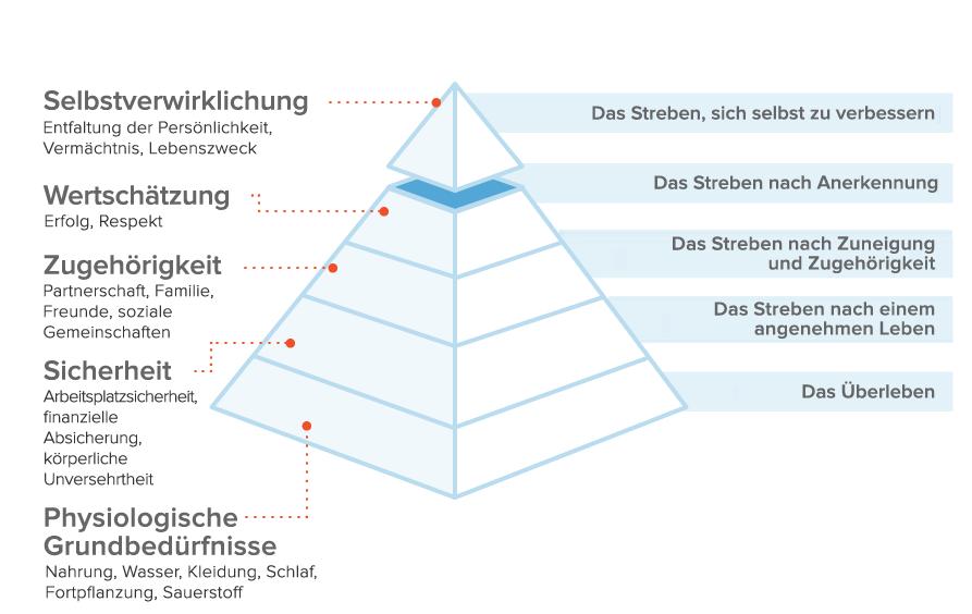 Beduerfnispyramide nach Maslow im Detail