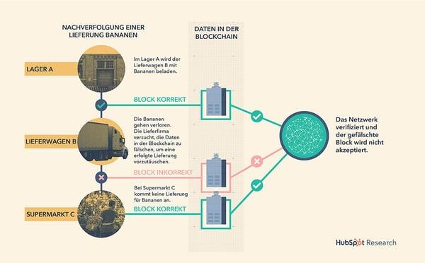 HubSpot-Aufstrebende-Technologien-Blockhain-Bananen