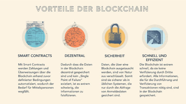 HubSpot-Aufstrebende-Technologien-Vorteile-Blockchain