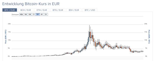 WIPHubSpot-Aufstrebende-Technologien-Bitcoin-Wechselkurs