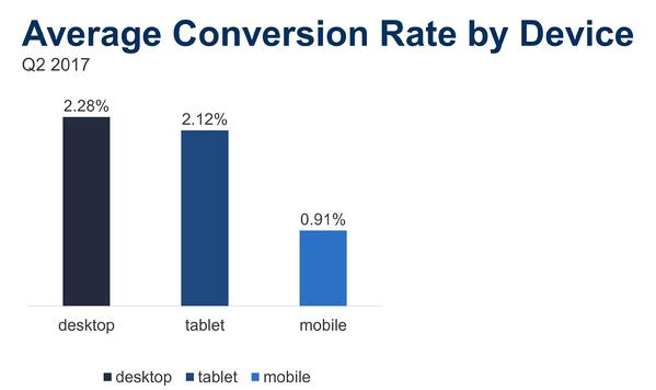 Average-Conversion-Rate-by-Device