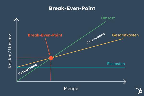 Break even point grafisch dargestellt