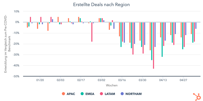 erstellte-deals-nach-reg