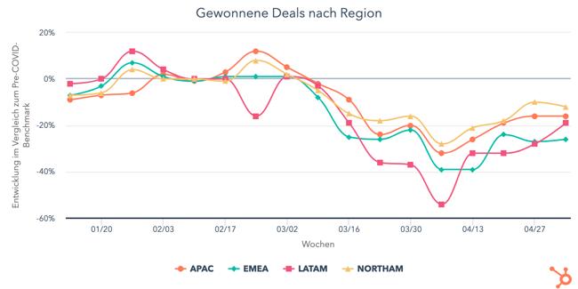 gewonnene-deals-nach-reg