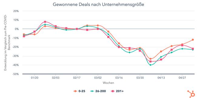 gewonnene-deals-nach-unt