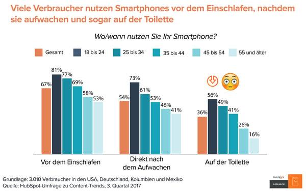 HubSpot Content-Trends – Smartphone-Verwendung
