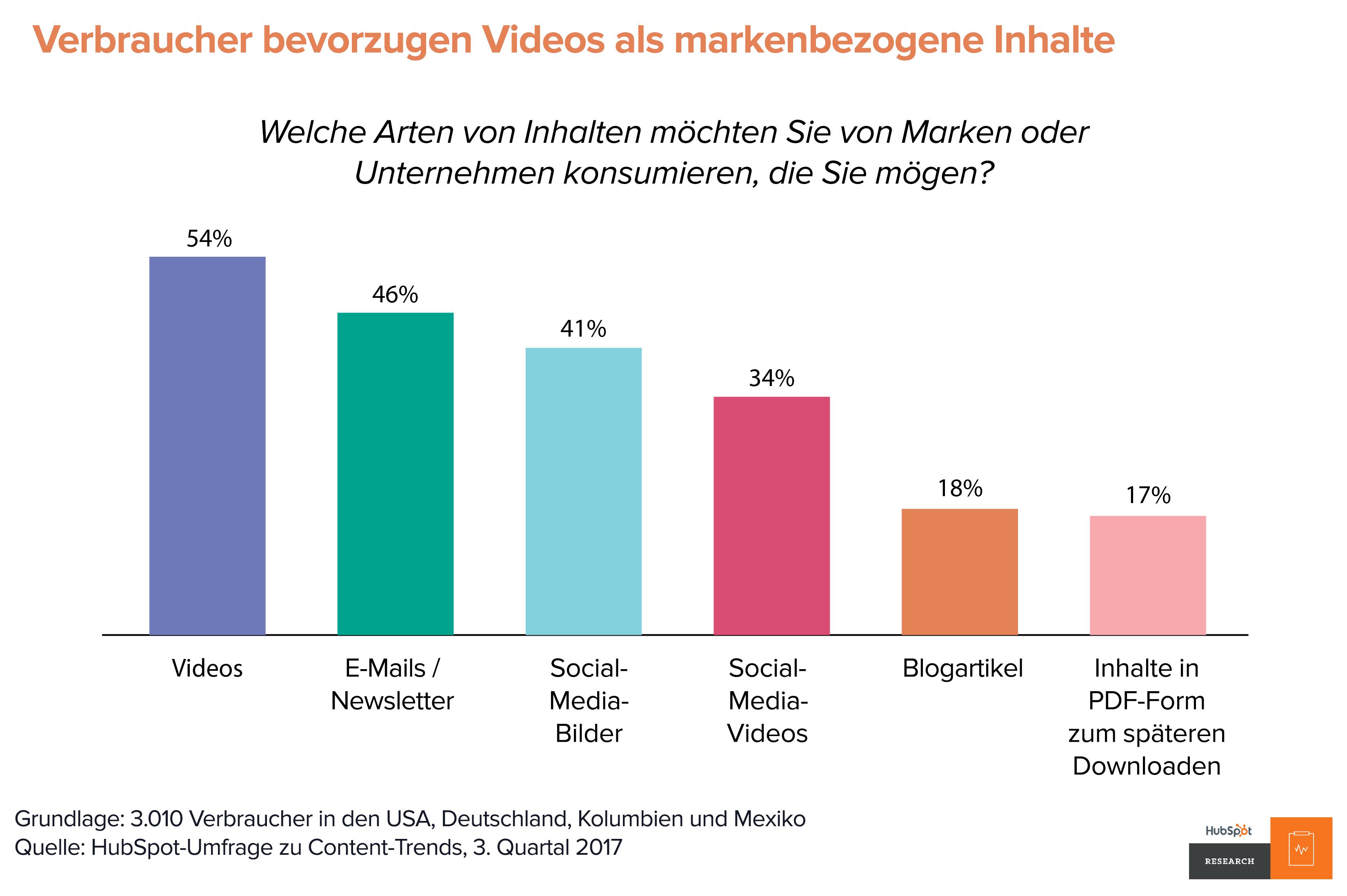 HubSpot Content-Trends – Markenbezogene Inhalte