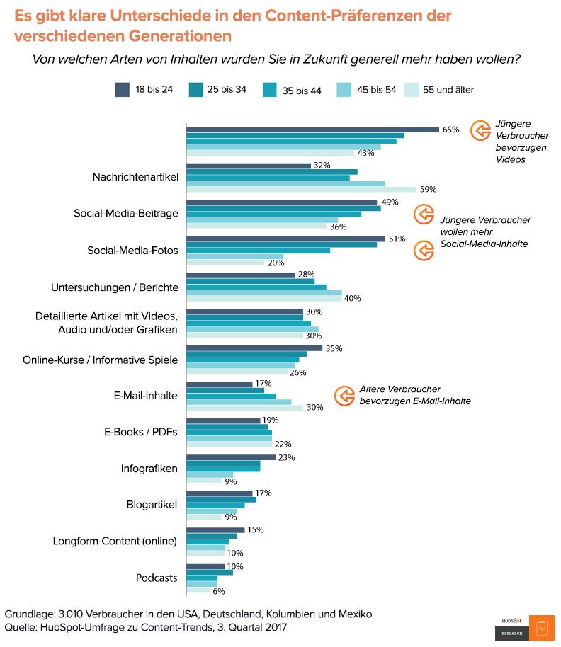 HubSpot Content-Trends – Inhalts-Präferenzen nach Alter