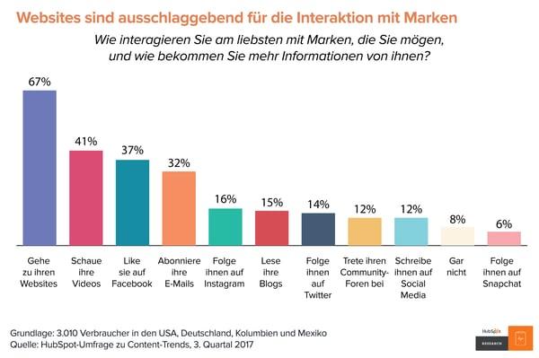 HubSpot Content-Trends – Interaktion mit Marken