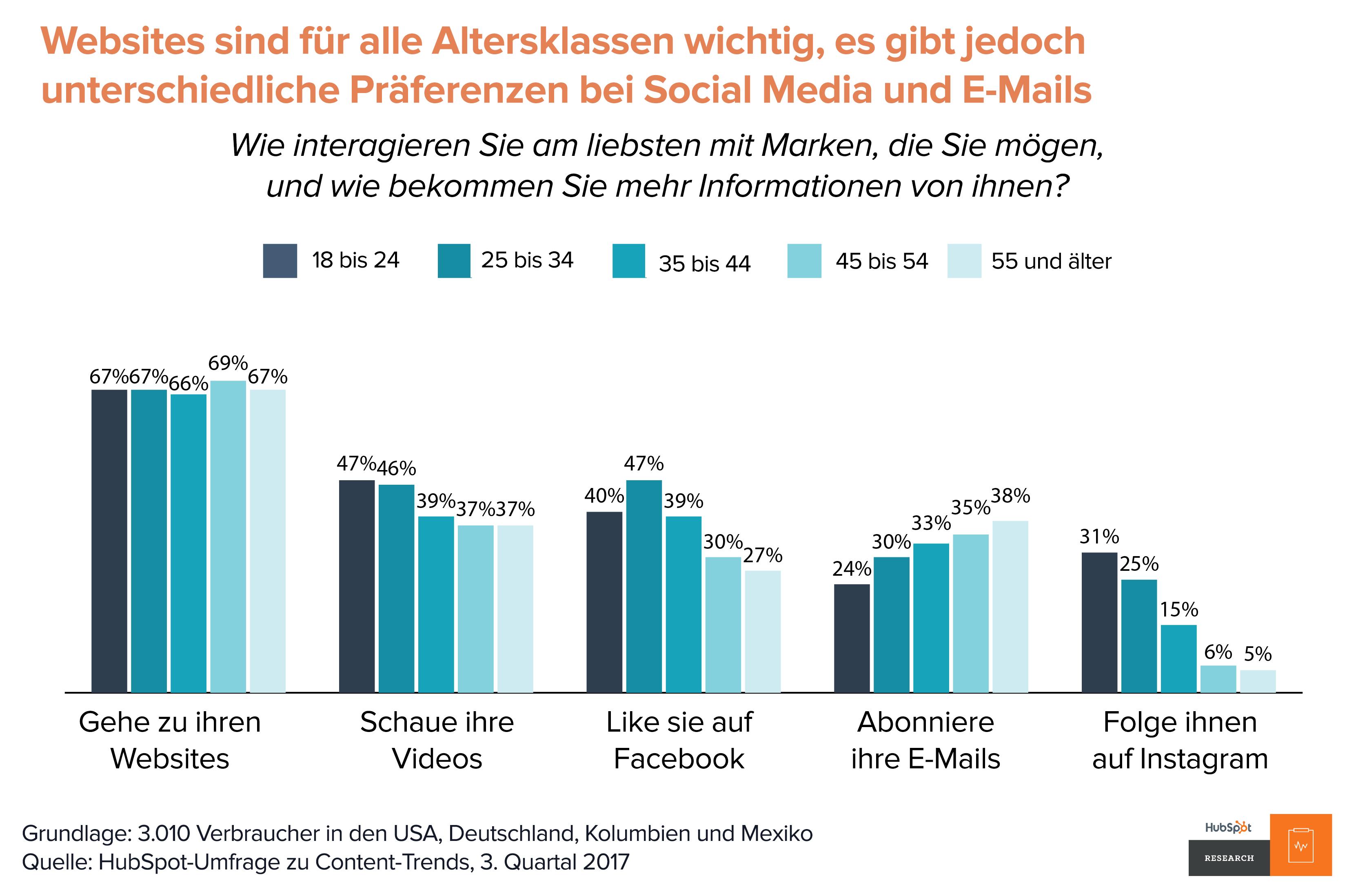 HubSpot Content-Trends – Interaktion mit Marken nach Alter