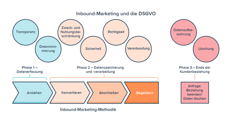 Die Inbound-Marketing-Methodik im Rahmen der DSGVO