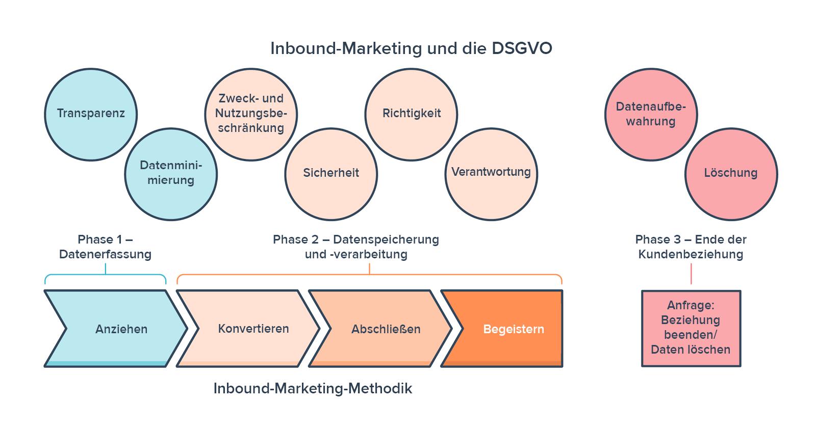 Die Inbound-Marketing-Methodik im Rahmen der DSGVO