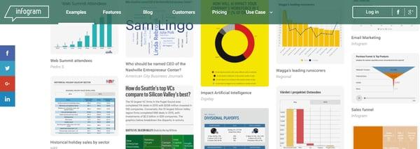 Ressourcen für Datenvisualisierung – Infogr.am